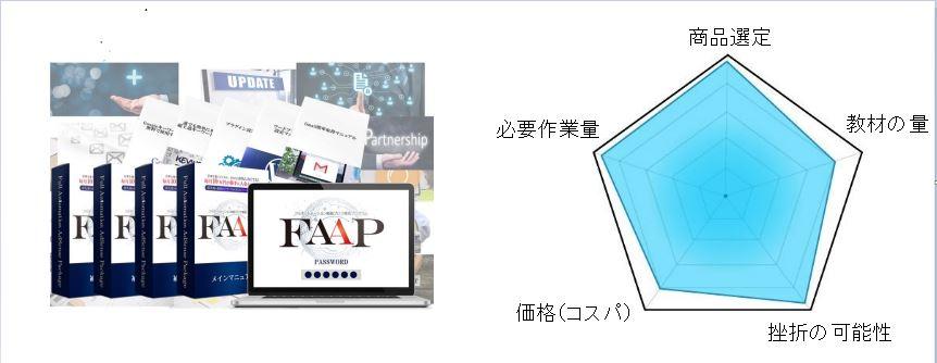 FAAP フルオートメーション戦略ブログ構築プログラム